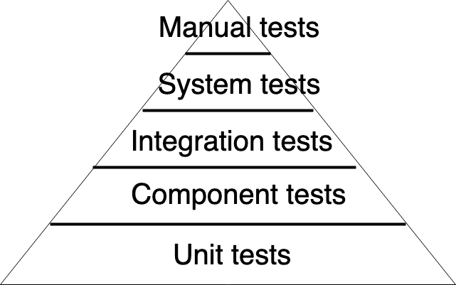 Integration tests with testcontainers org library and Spring